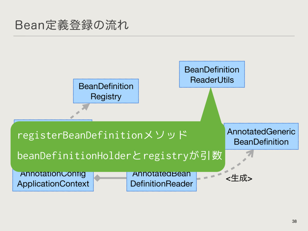 #FBOఆٛొ࿥ͷྲྀΕ 38 AnnotationConfig  ApplicationCont...