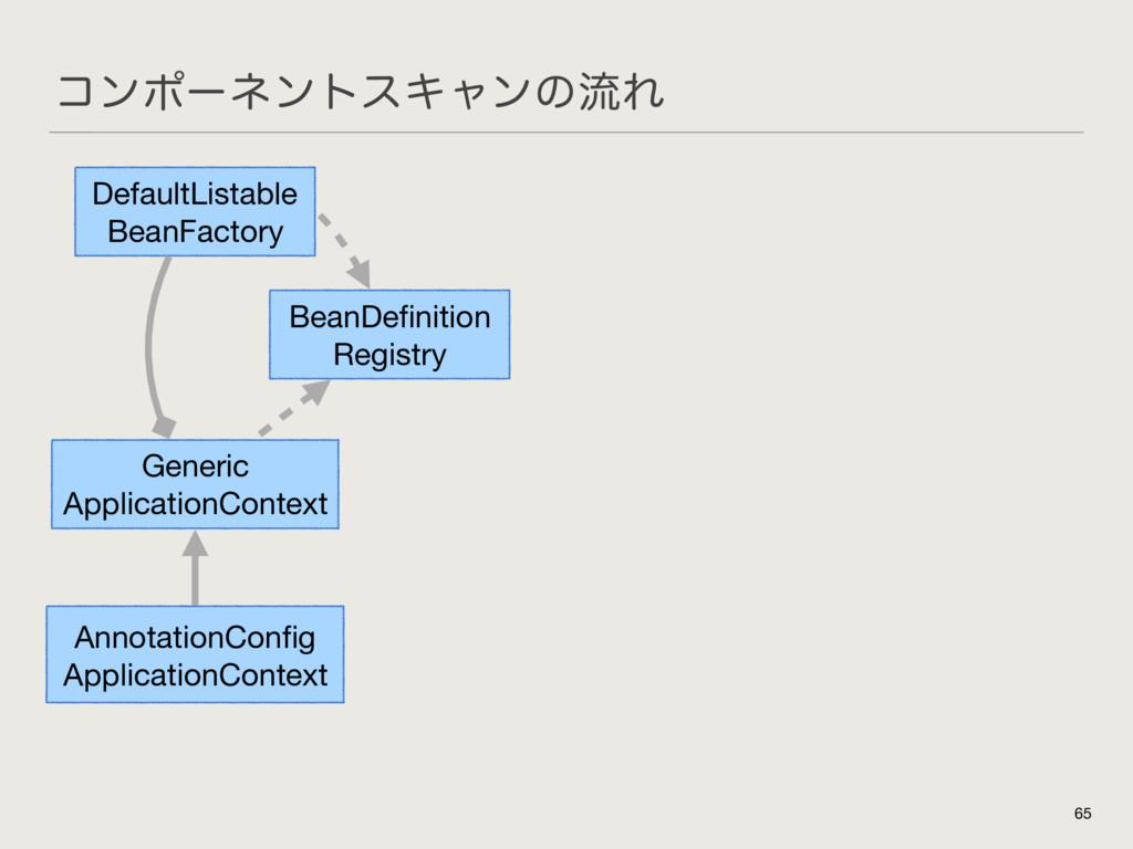 ίϯϙʔωϯτεΩϟϯͷྲྀΕ 65 AnnotationConfig  ApplicationC...