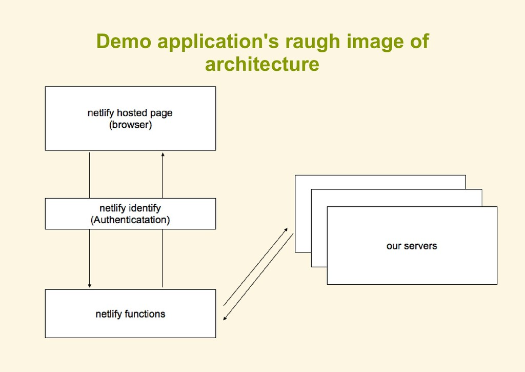 Demo application's raugh image of architecture