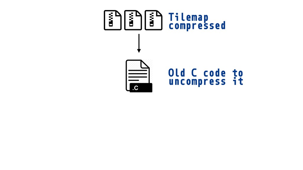 Tilemap compressed Old C code to uncompress it