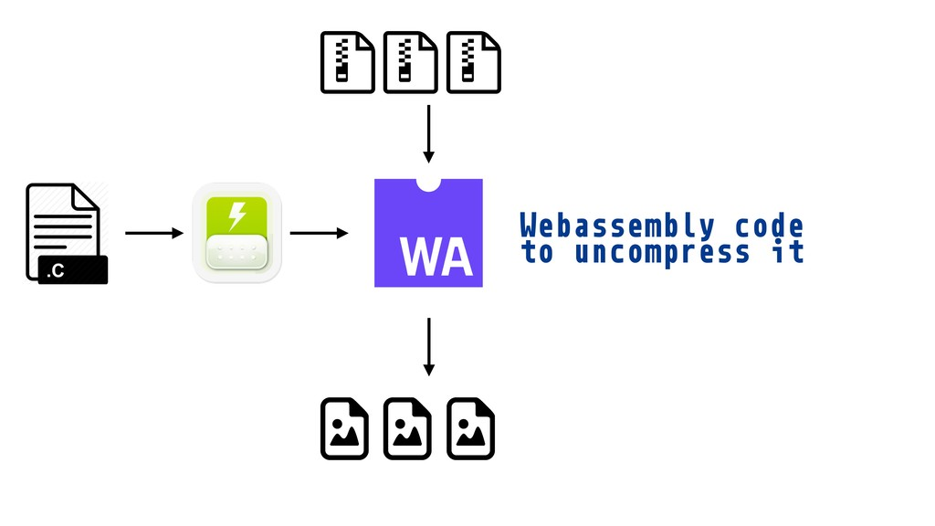 Webassembly code to uncompress it