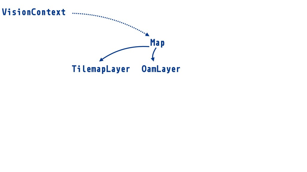 TilemapLayer OamLayer VisionContext Map