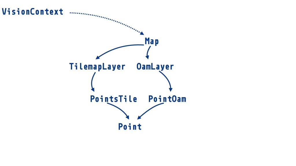 TilemapLayer OamLayer Point PointOam PointsTile...