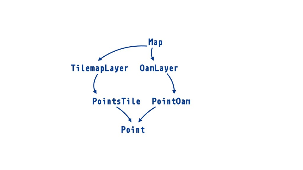 TilemapLayer Map TilemapLayer OamLayer Point Po...