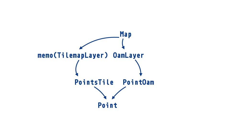 TilemapLayer memo( ) Map TilemapLayer OamLayer ...