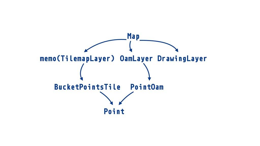 BucketPointsTile TilemapLayer memo( ) Map Tilem...