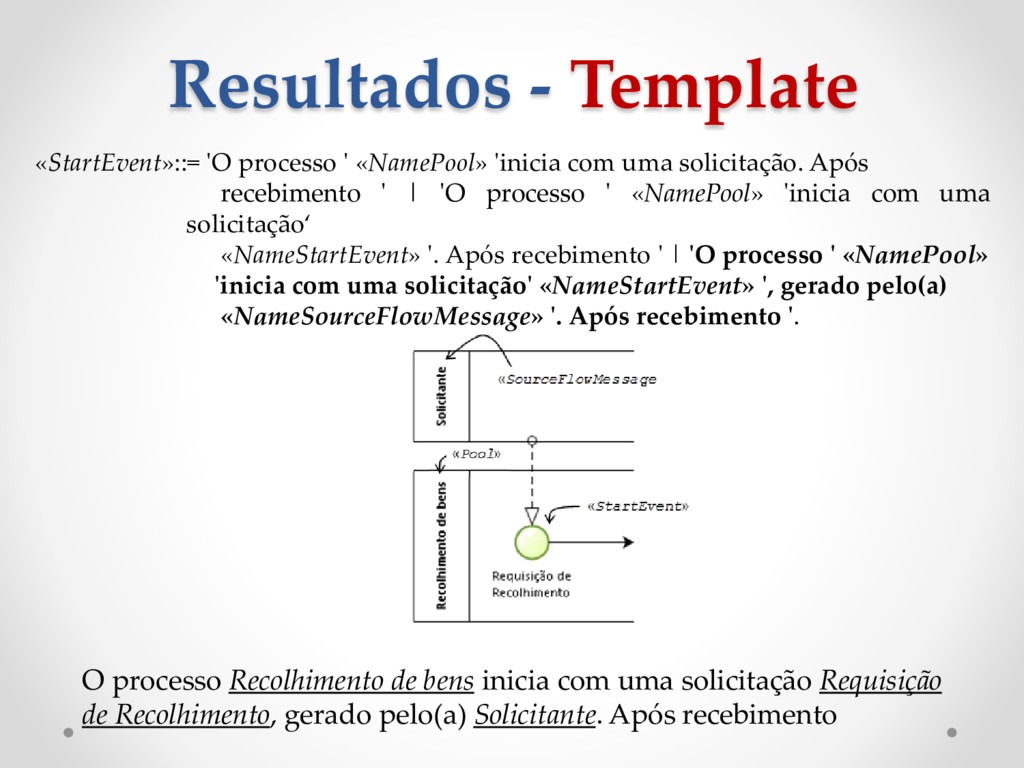 Resultados - Template «StartEvent»::= 'O proces...