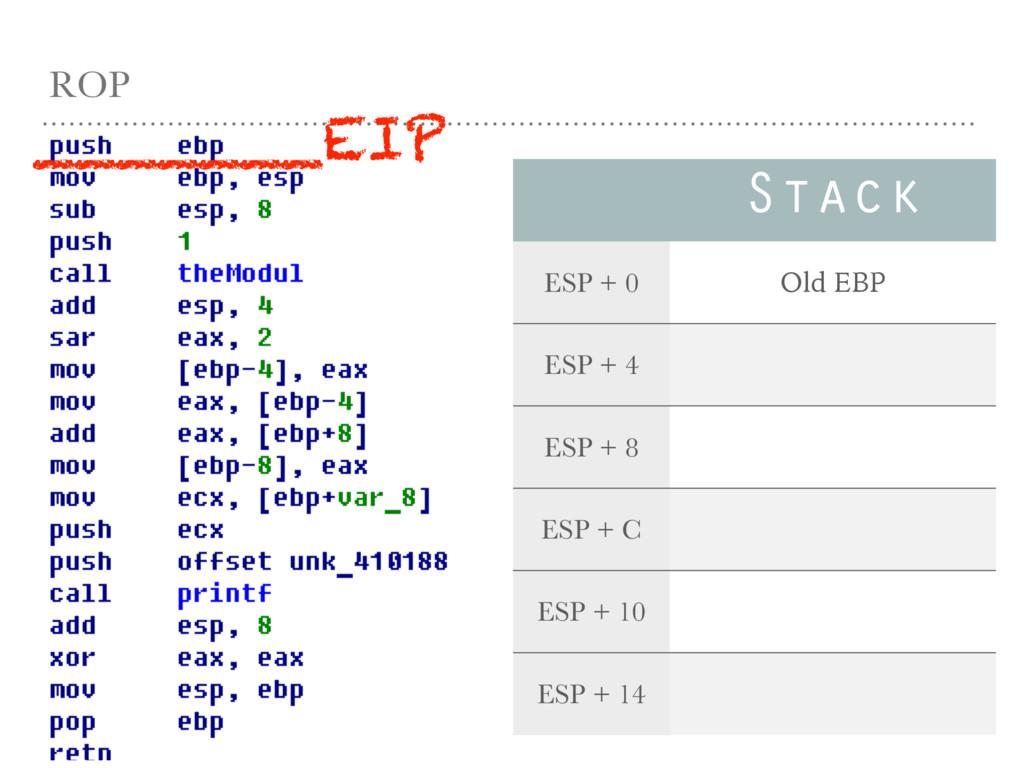 ROP Stack ESP + 0 Old EBP ESP + 4 ESP + 8 ESP +...