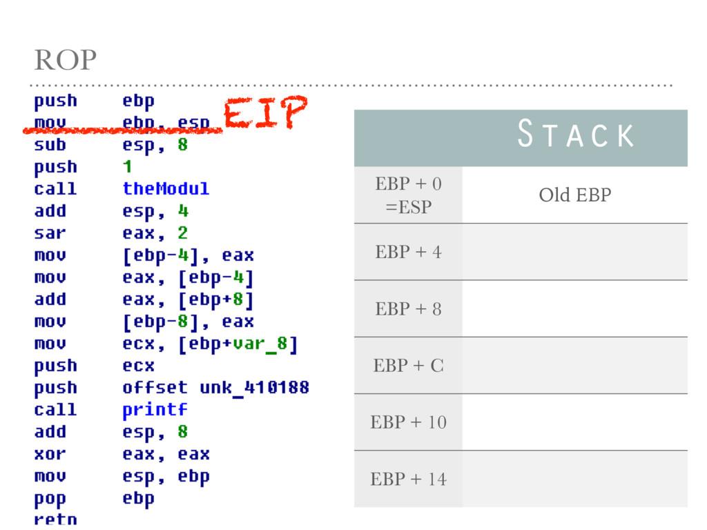 ROP Stack EBP + 0 =ESP Old EBP EBP + 4 EBP + 8 ...