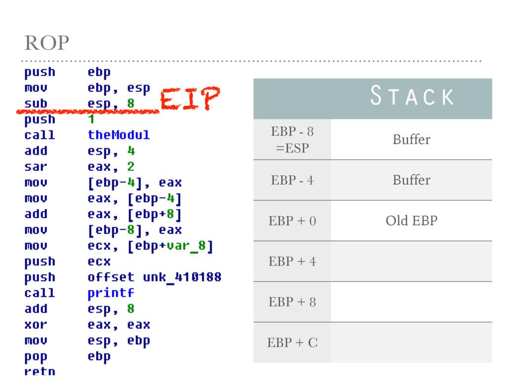 ROP Stack EBP - 8 =ESP Buffer EBP - 4 Buffer EB...