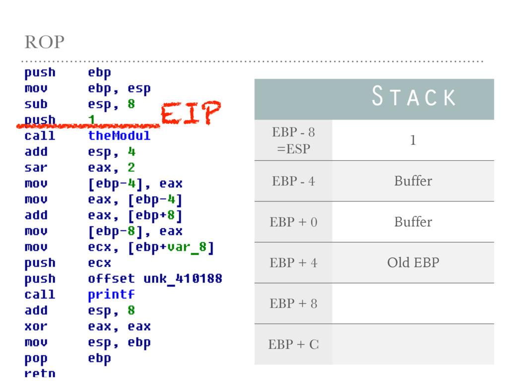 ROP Stack EBP - 8 =ESP 1 EBP - 4 Buffer EBP + 0...