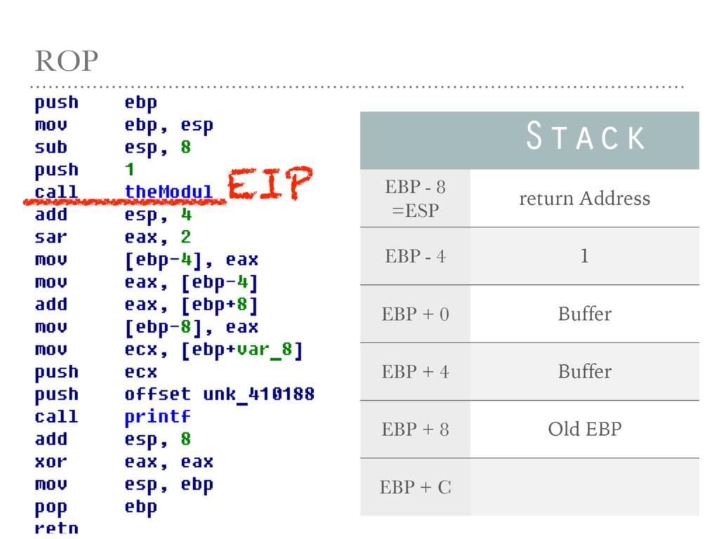 ROP Stack EBP - 8 =ESP return Address EBP - 4 1...