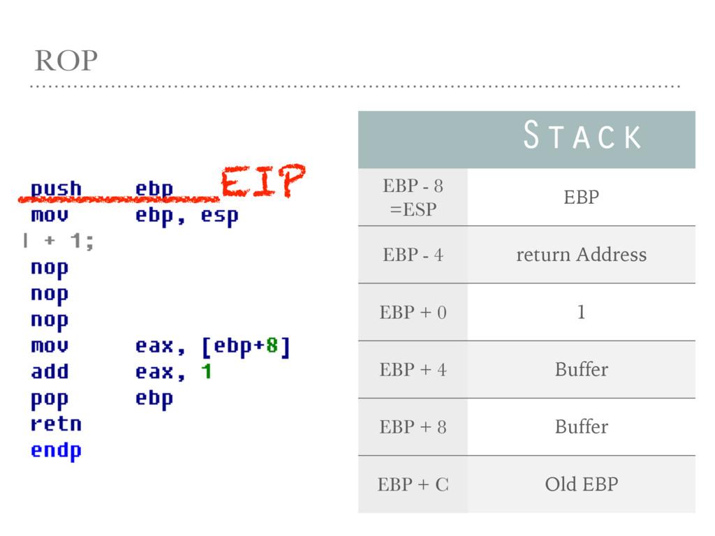 ROP Stack EBP - 8 =ESP EBP EBP - 4 return Addre...