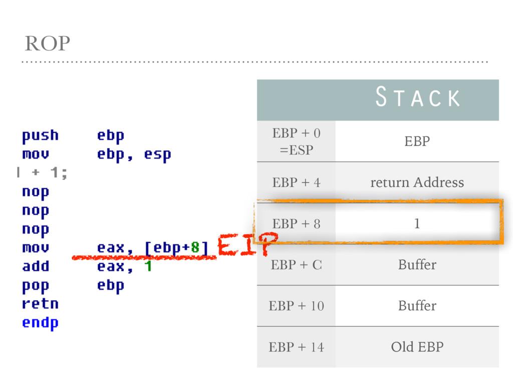 ROP Stack EBP + 0 =ESP EBP EBP + 4 return Addre...