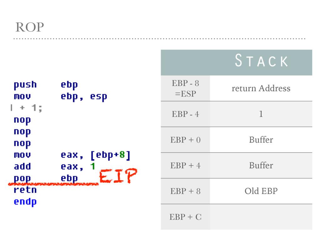 ROP _______EIP Stack EBP - 8 =ESP return Addres...