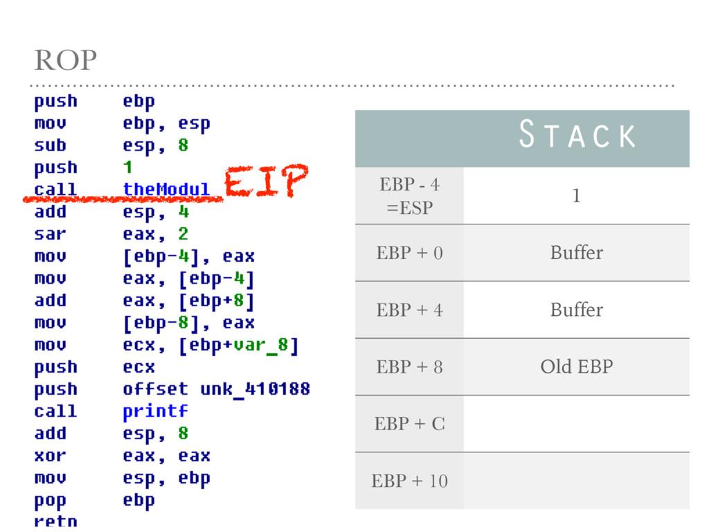 ROP Stack EBP - 4 =ESP 1 EBP + 0 Buffer EBP + 4...