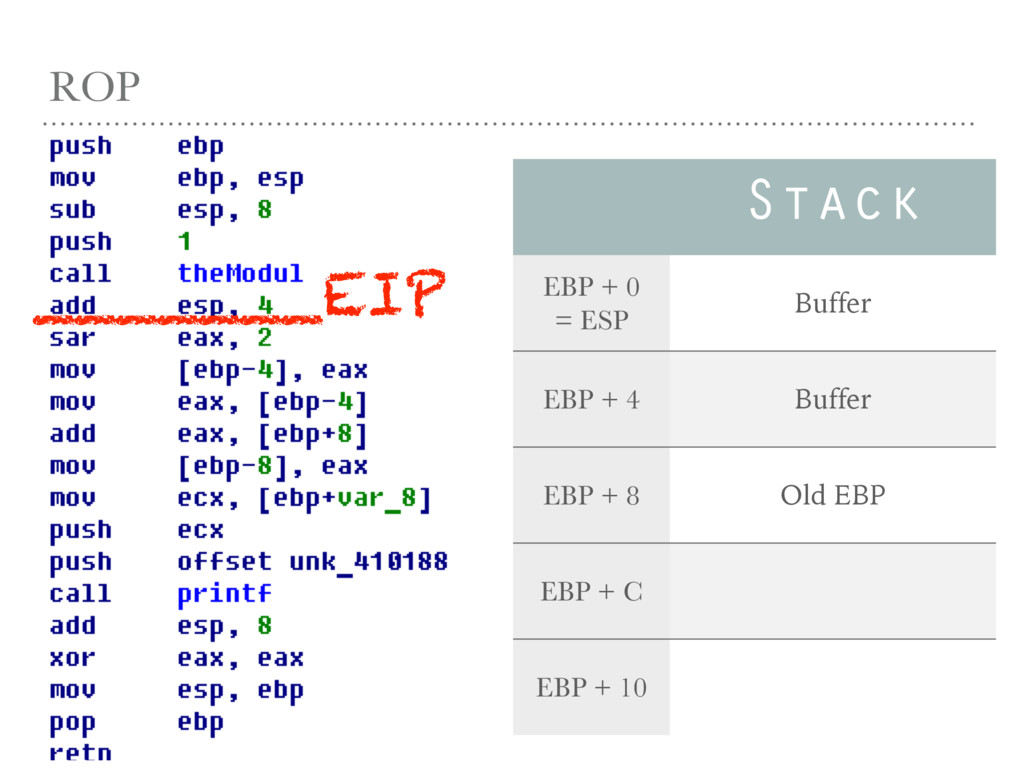ROP Stack EBP + 0 = ESP Buffer EBP + 4 Buffer E...