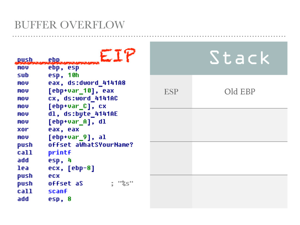BUFFER OVERFLOW Stack ESP Old EBP _______EIP
