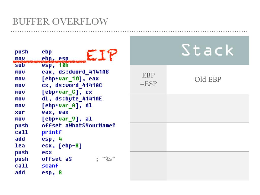 BUFFER OVERFLOW Stack EBP =ESP Old EBP _______E...