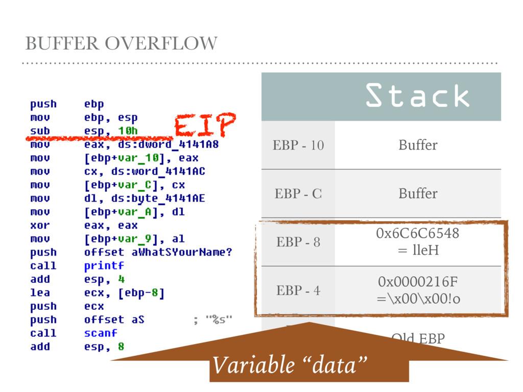 BUFFER OVERFLOW Stack EBP - 10 Buffer EBP - C B...