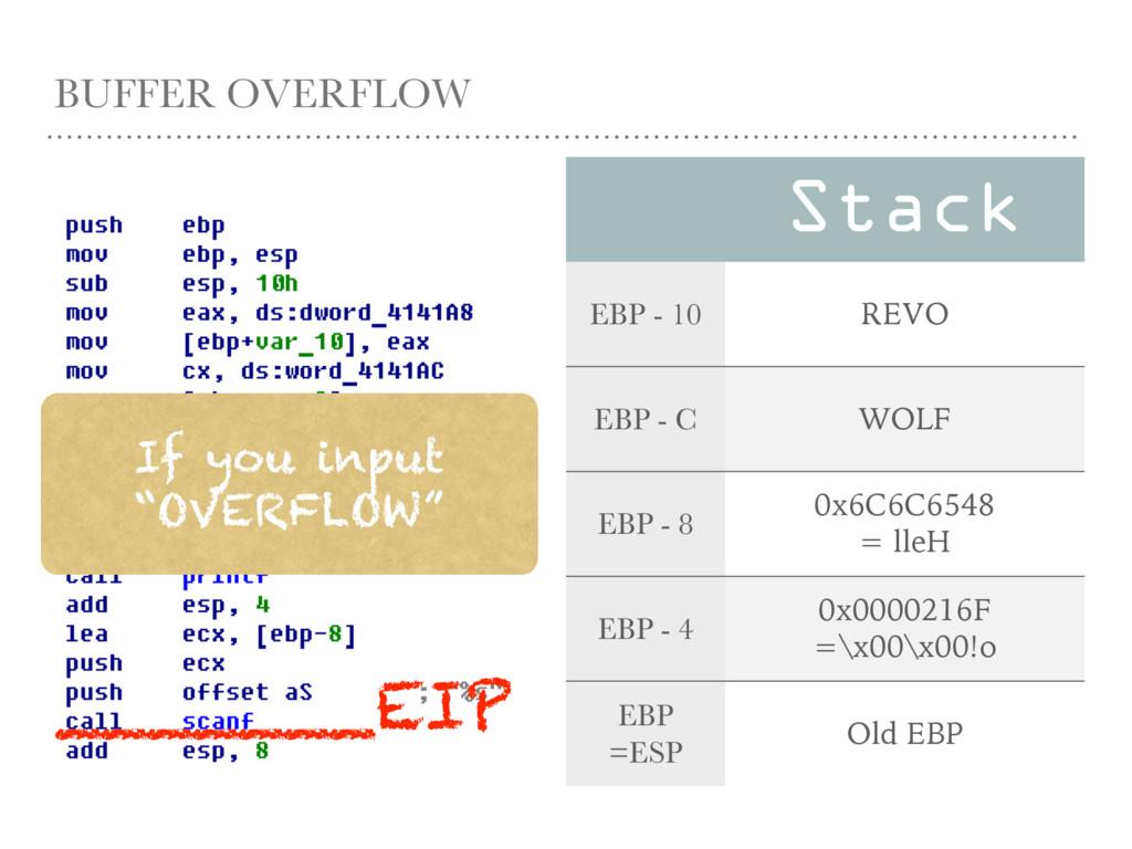 BUFFER OVERFLOW Stack EBP - 10 REVO EBP - C WOL...