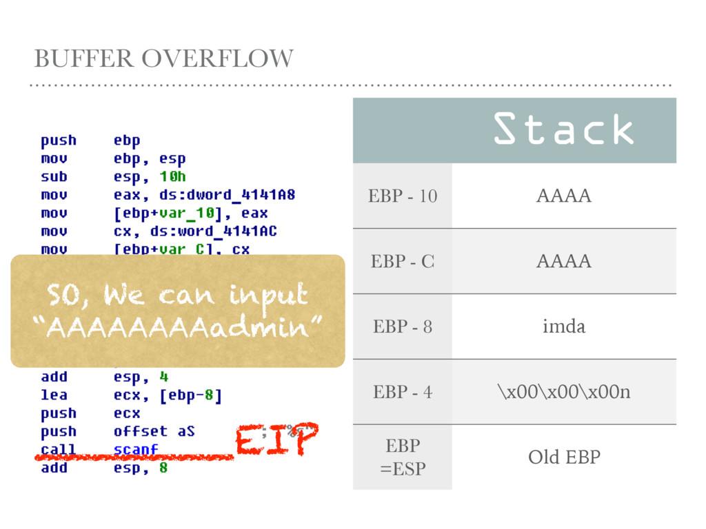 BUFFER OVERFLOW Stack EBP - 10 AAAA EBP - C AAA...