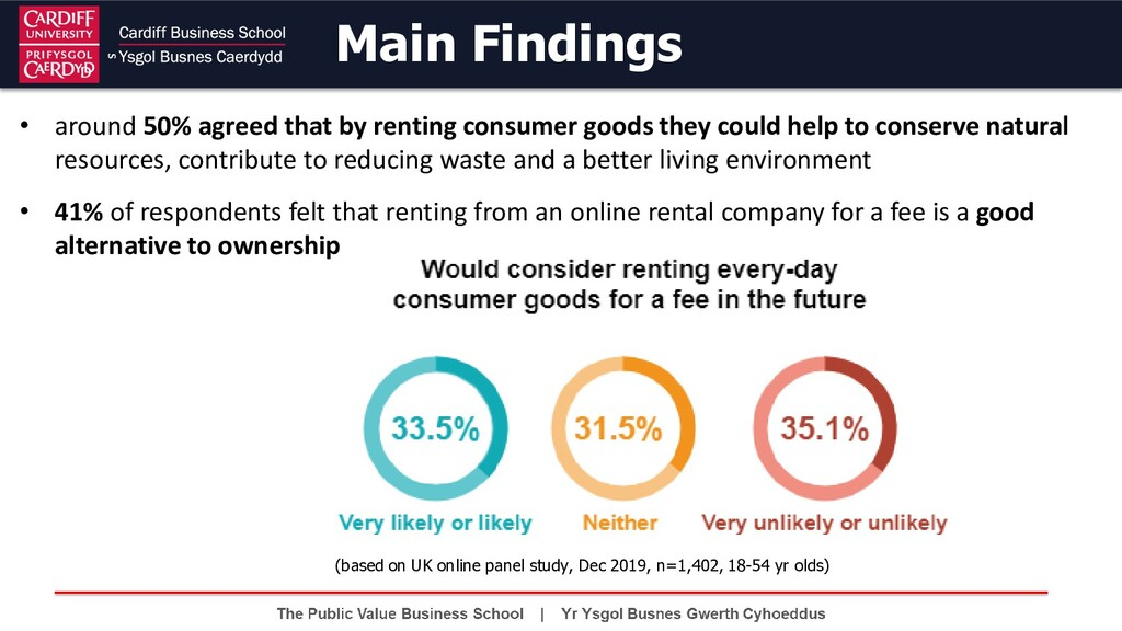 • around 50% agreed that by renting consumer go...