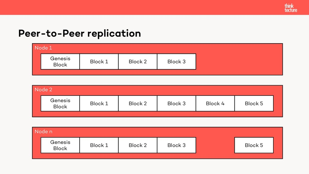 Node 1 Peer-to-Peer replication Genesis Block B...