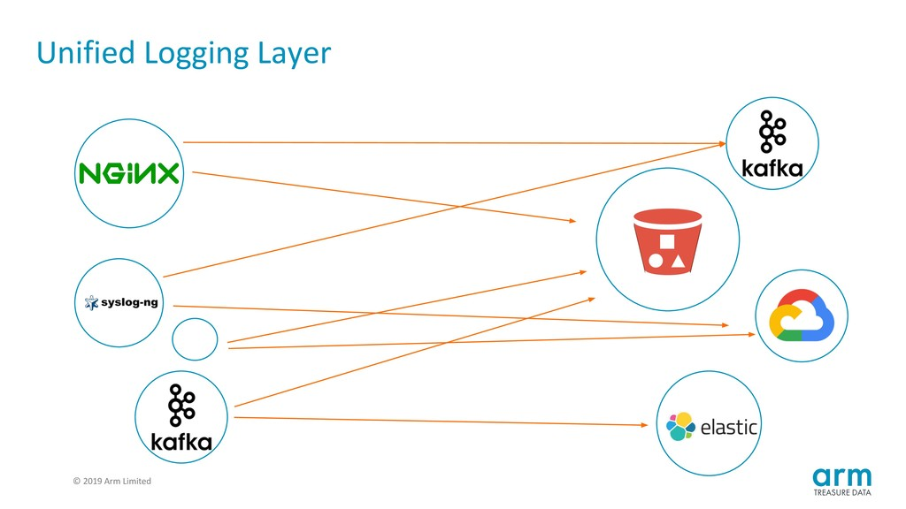 © 2019 Arm Limited Unified Logging Layer