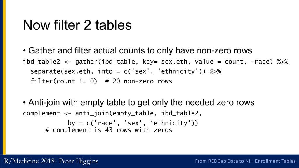 R/Medicine 2018- Peter Higgins From REDCap Data...