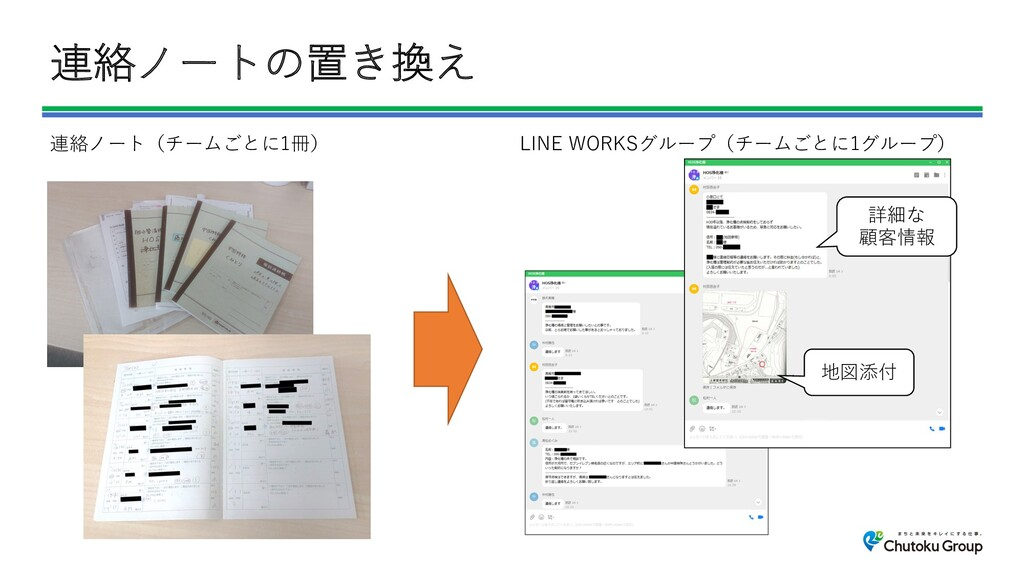 連絡ノートの置き換え 地図添付 詳細な 顧客情報 連絡ノート(チームごとに1冊) LINE W...