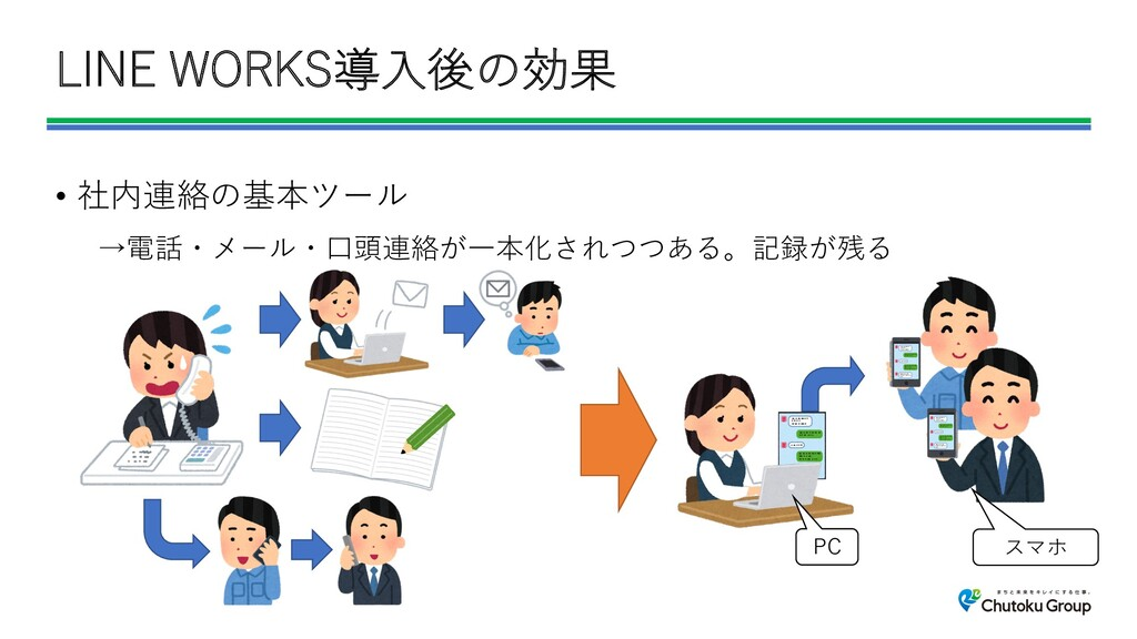 LINE WORKS導⼊後の効果 • 社内連絡の基本ツール →電話・メール・⼝頭連絡が⼀本化さ...