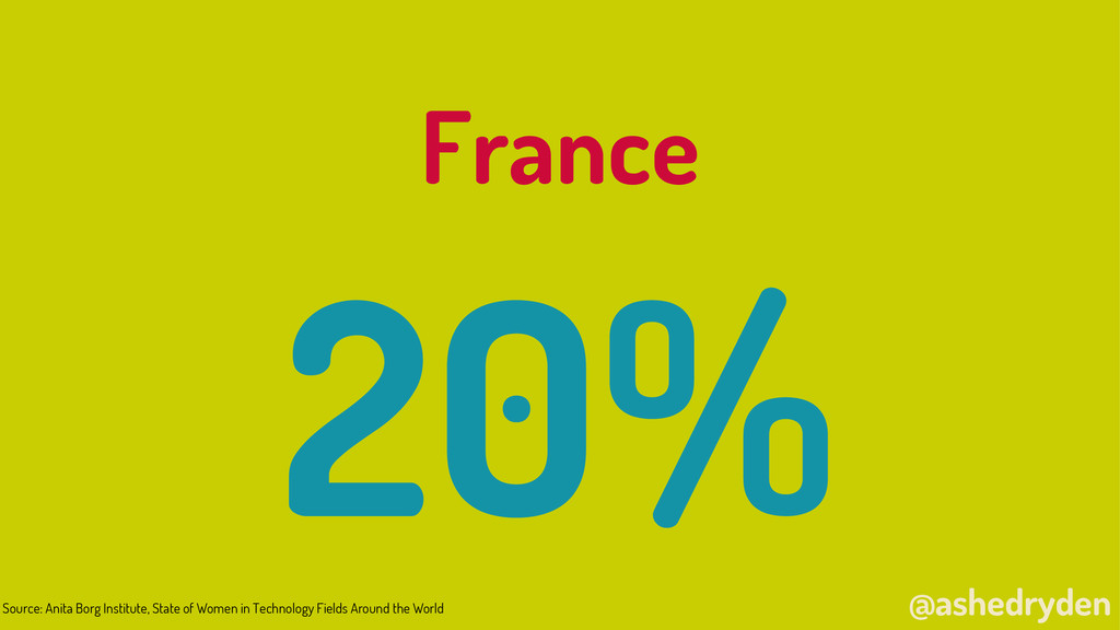 @ashedryden France 20% Source: Anita Borg Insti...