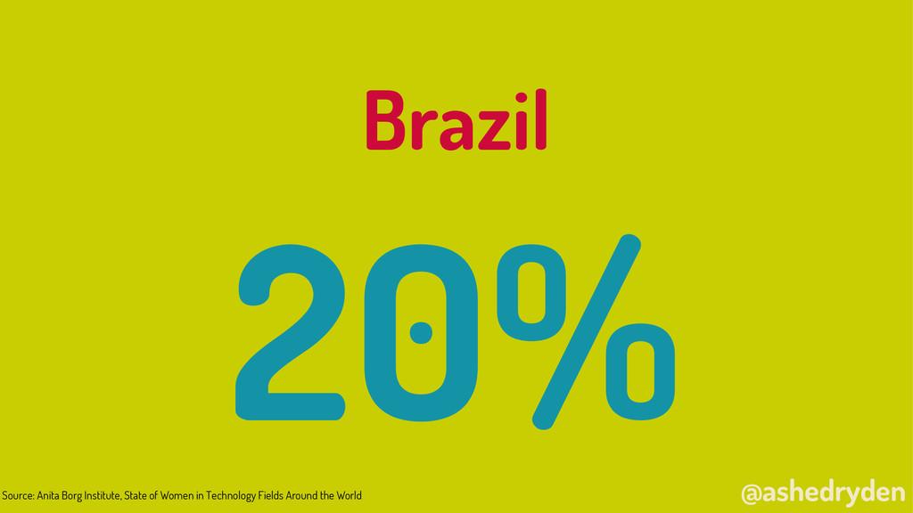 @ashedryden Brazil 20% Source: Anita Borg Insti...