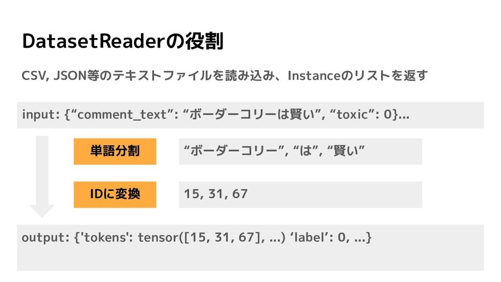DatasetReaderの役割 CSV, JSON等のテキストファイルを読み込み、Insta...