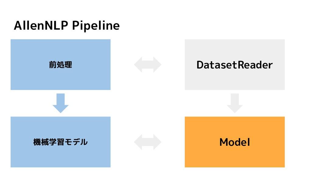 AllenNLP Pipeline DatasetReader 前処理 機械学習モデル Mod...