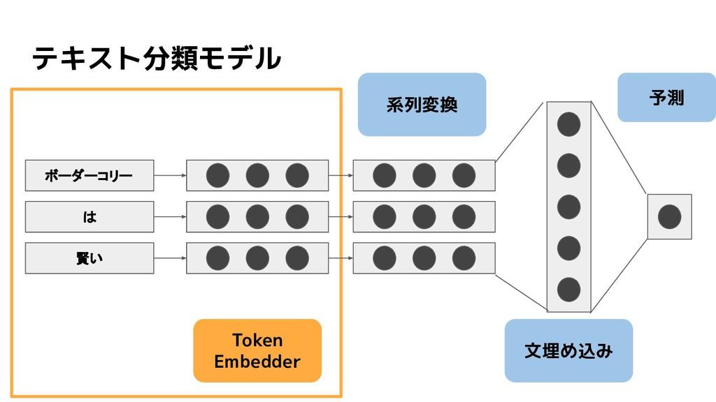 テキスト分類モデル Token Embedder 文埋め込み 予測 系列変換 ボーダーコリー ...
