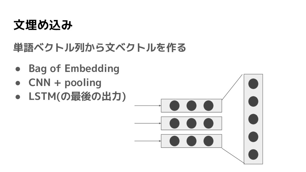 文埋め込み 単語ベクトル列から文ベクトルを作る ● Bag of Embedding ● CN...