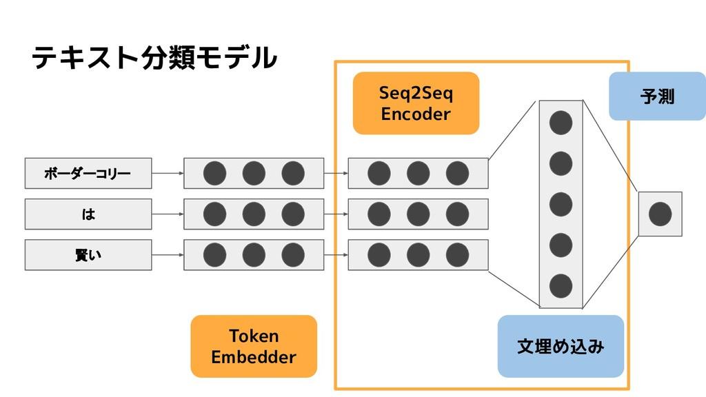 テキスト分類モデル Token Embedder 文埋め込み 予測 Seq2Seq Encod...