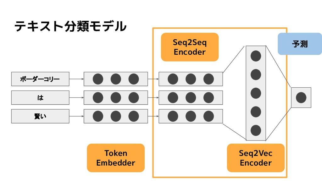 テキスト分類モデル Token Embedder Seq2Vec Encoder 予測 Seq...