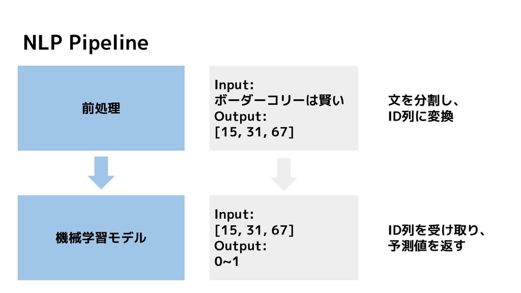 NLP Pipeline 文を分割し、 ID列に変換 前処理 機械学習モデル ID列を受け取り...