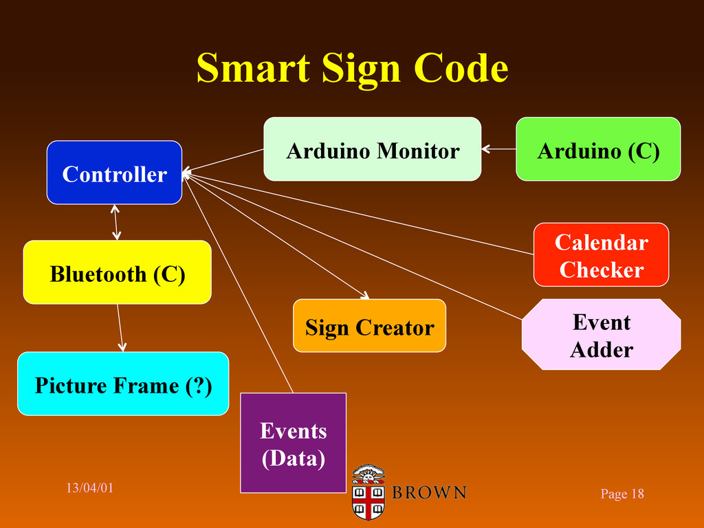Smart Sign Code 13/04/01 Page 18 Controller Pic...