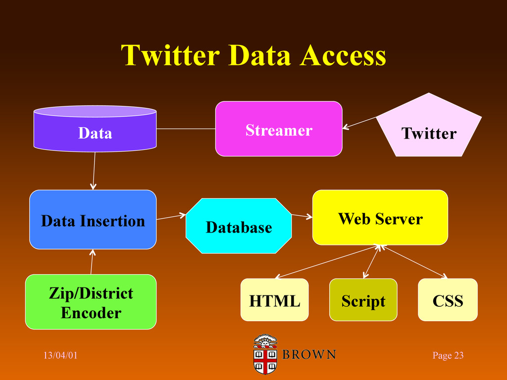 Twitter Data Access 13/04/01 Page 23 Streamer D...