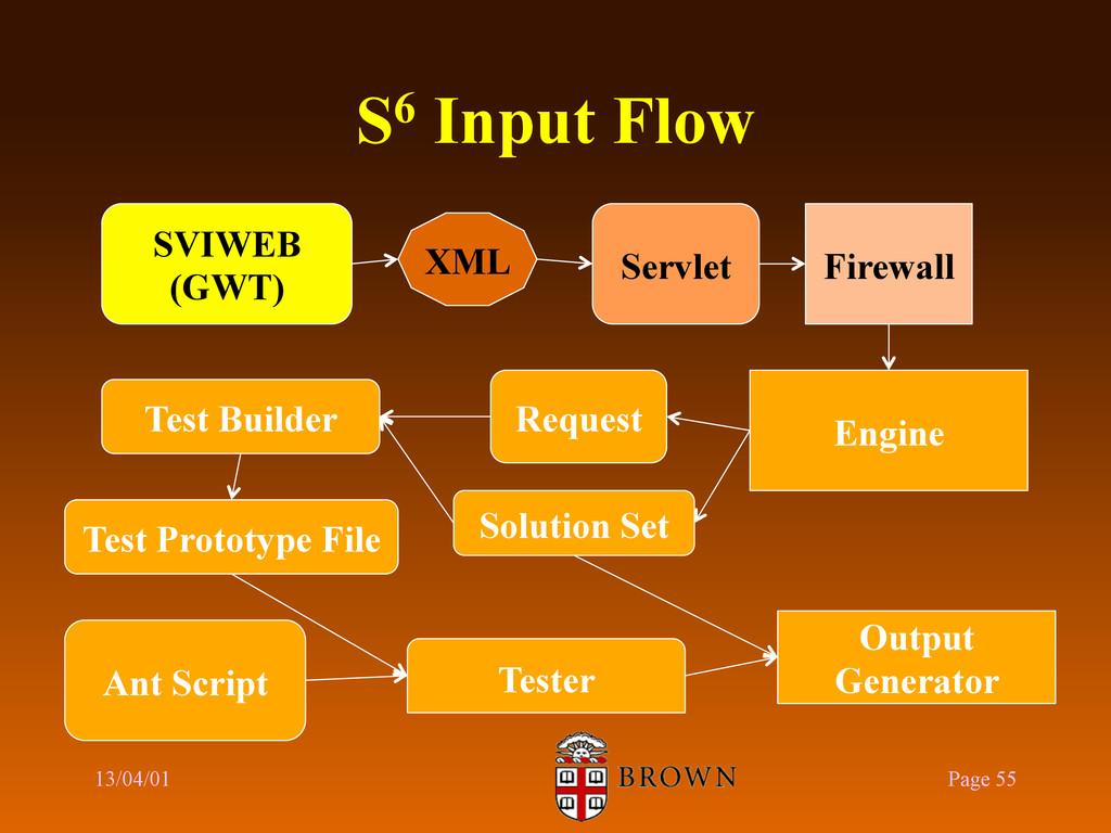 S6 Input Flow 13/04/01 Page 55 SVIWEB (GWT) Fir...