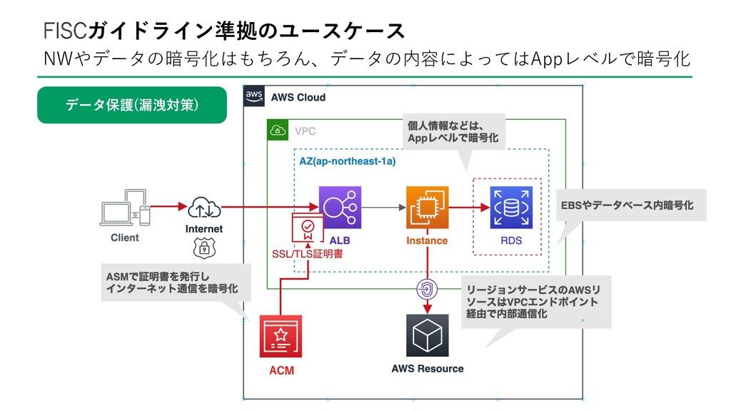 NWやデータの暗号化はもちろん、データの内容によってはAppレベルで暗号化 FISCガイドライ...