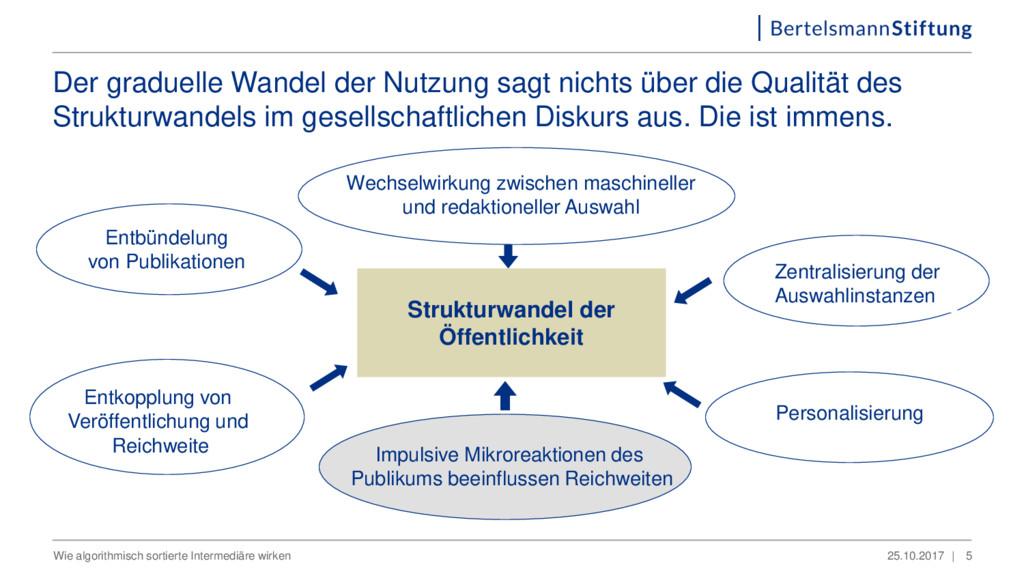 Strukturwandel der Öffentlichkeit Der graduelle...