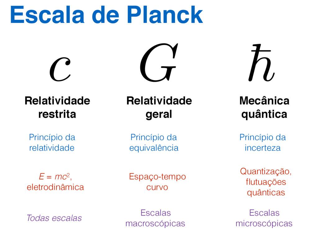 Escala de Planck ~ G ~ G c G c Mecânica quântic...