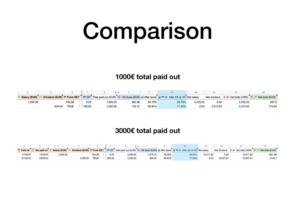 Comparison 1000€ total paid out 3000€ total pai...