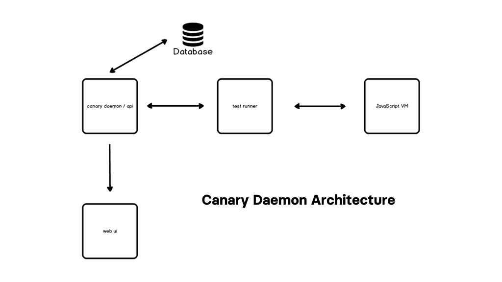 Canary Daemon Architecture