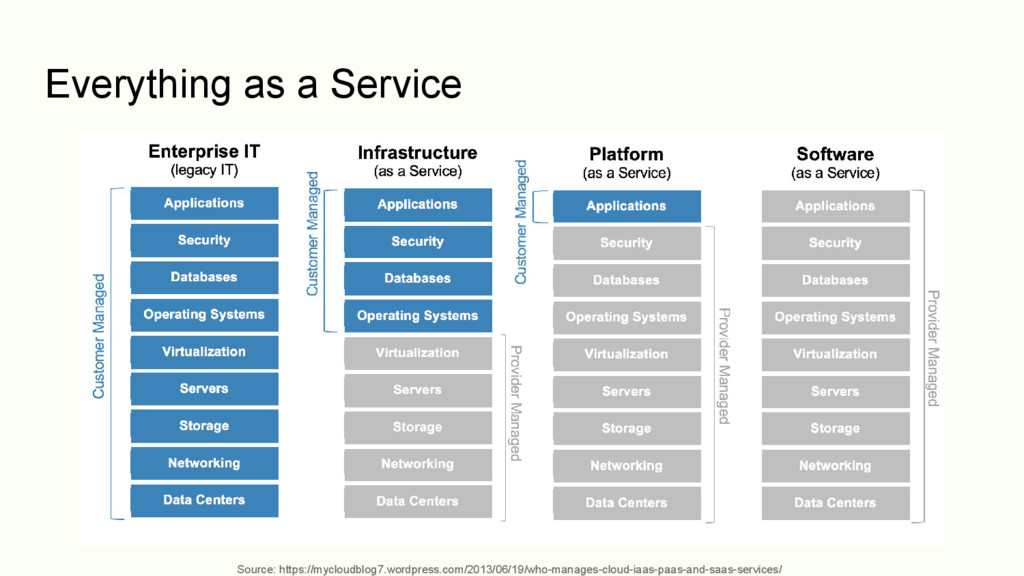 Everything as a Service Source: https://mycloud...